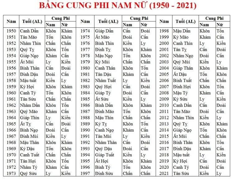 bang-cung-phi-nam-nu-1950_2021