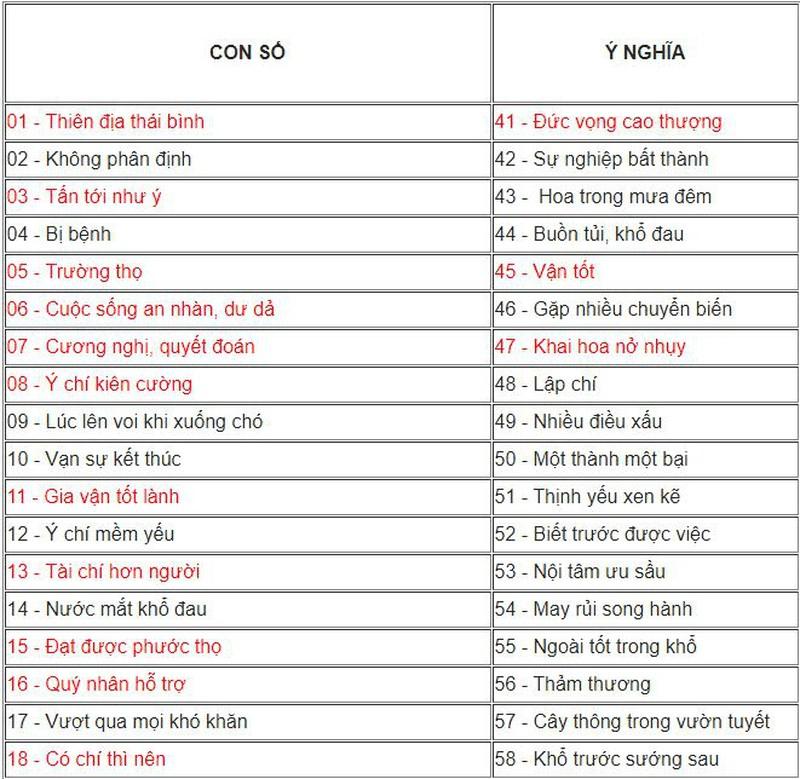 Dịch Ý Nghĩa Các Số Trên Biển Số Xe